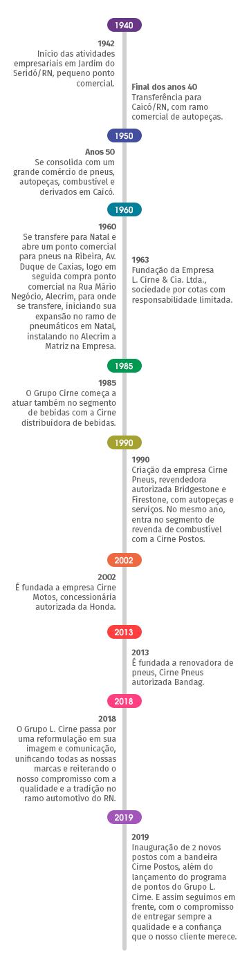 História do Grupo L. Cirne