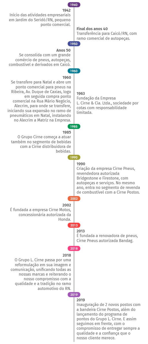 Linha do tempo Grupo L. Cirne
